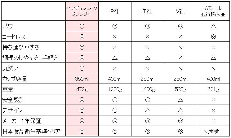 ハンディシェイクブレンダー 比較表